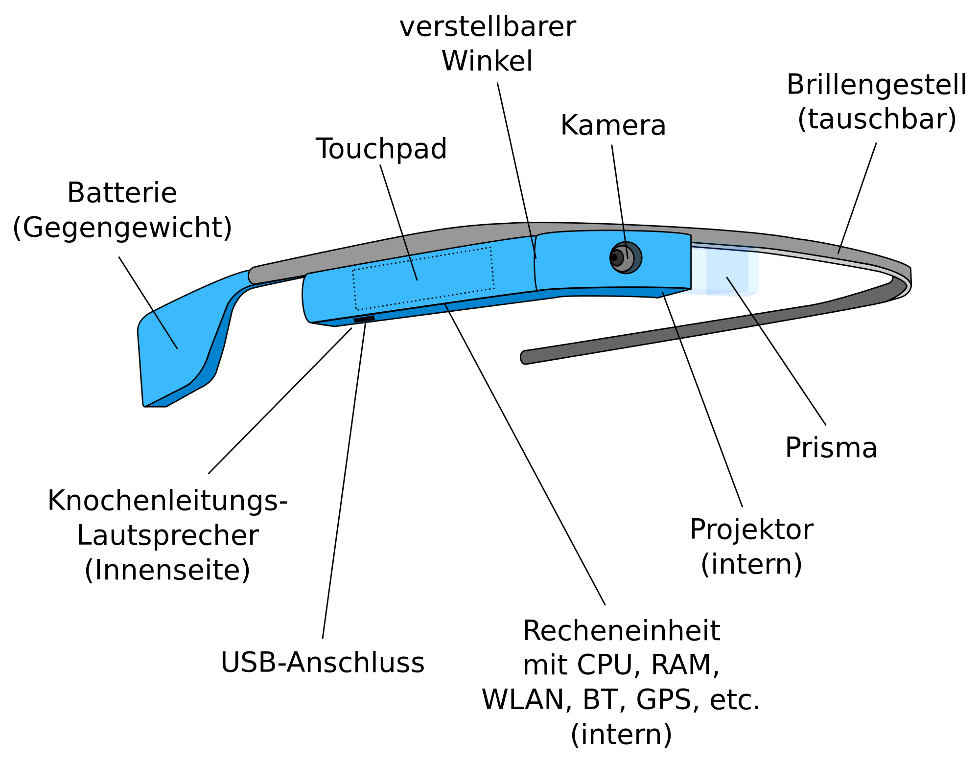 Datei:Google-Glass-Teile.png